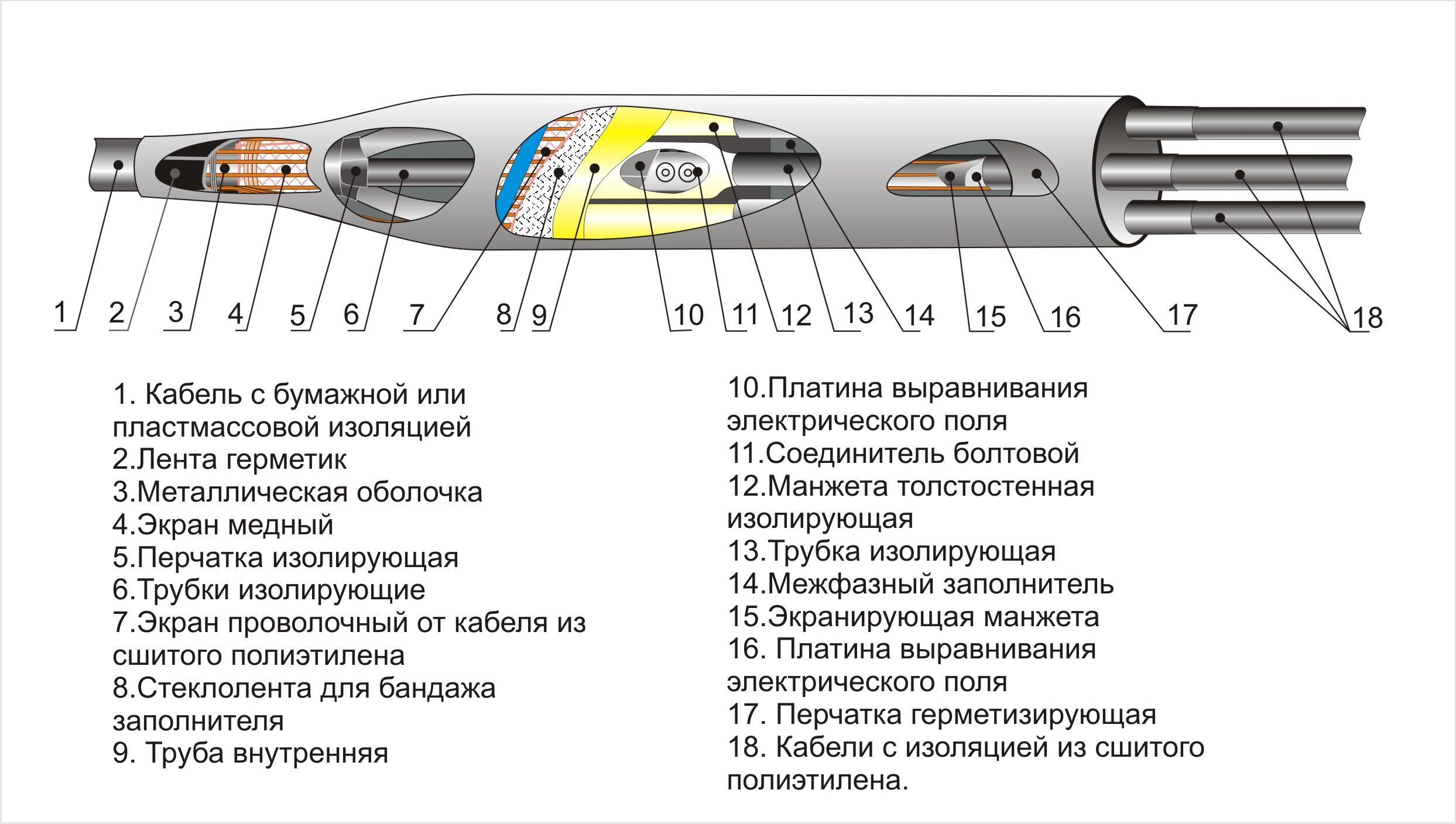 Нормы испытаний кабелей из 27